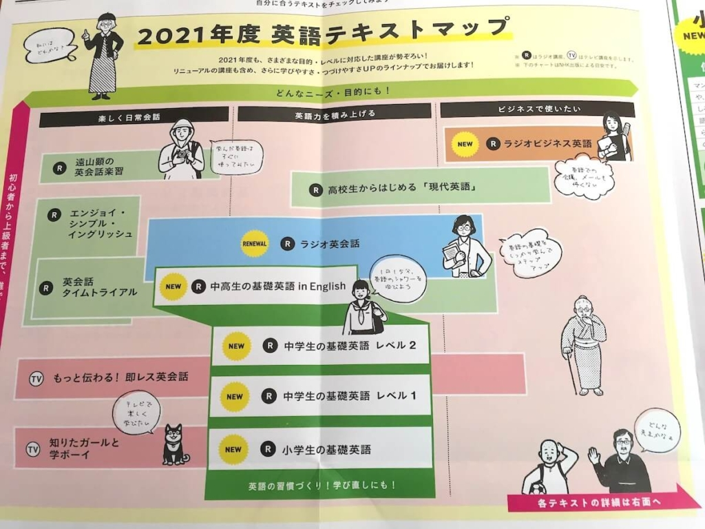 NHK英語テキストマップ